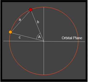 Figure 1: Calculating Angle by Distance